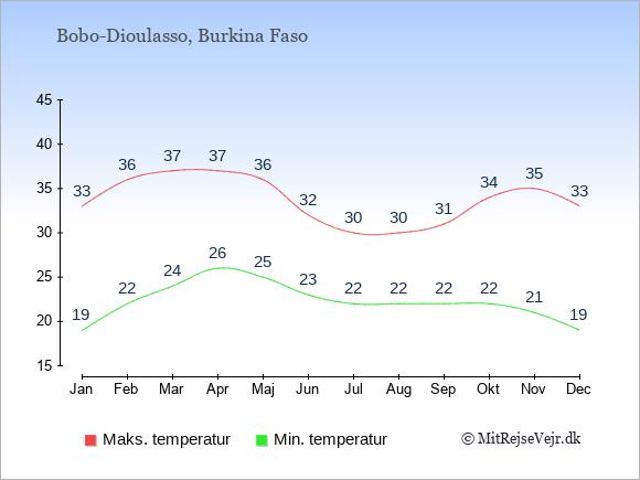 Gennemsnitlige temperaturer i Bobo-Dioulasso -nat og dag: Januar 19;33. Februar 22;36. Marts 24;37. April 26;37. Maj 25;36. Juni 23;32. Juli 22;30. August 22;30. September 22;31. Oktober 22;34. November 21;35. December 19;33.