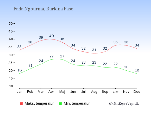 Gennemsnitlige temperaturer i Fada Ngourma -nat og dag: Januar 18;33. Februar 21;36. Marts 24;39. April 27;40. Maj 27;38. Juni 24;34. Juli 23;32. August 23;31. September 22;32. Oktober 22;36. November 20;36. December 18;34.