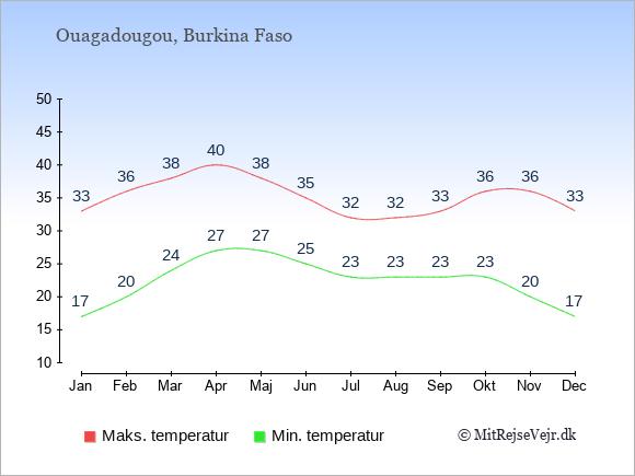 Gennemsnitlige temperaturer i Burkina Faso -nat og dag: Januar 17;33. Februar 20;36. Marts 24;38. April 27;40. Maj 27;38. Juni 25;35. Juli 23;32. August 23;32. September 23;33. Oktober 23;36. November 20;36. December 17;33.