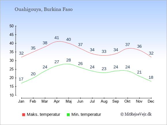 Gennemsnitlige temperaturer i Ouahigouya -nat og dag: Januar 17;32. Februar 20;35. Marts 24;38. April 27;41. Maj 28;40. Juni 26;37. Juli 24;34. August 23;33. September 24;34. Oktober 24;37. November 21;36. December 18;32.