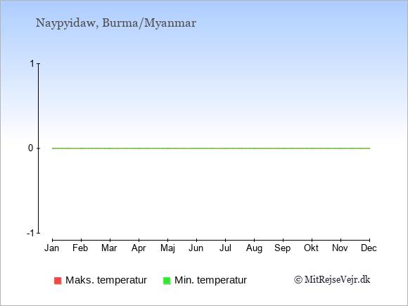 Gennemsnitlige temperaturer i Burma/Myanmar -nat og dag: Januar 11,26. Februar 11,29. Marts 15,32. April 19,34. Maj 20,31. Juni 20,28. Juli 20,27. August 20,27. September 20,28. Oktober 19,28. November 16,27. December 12,26.