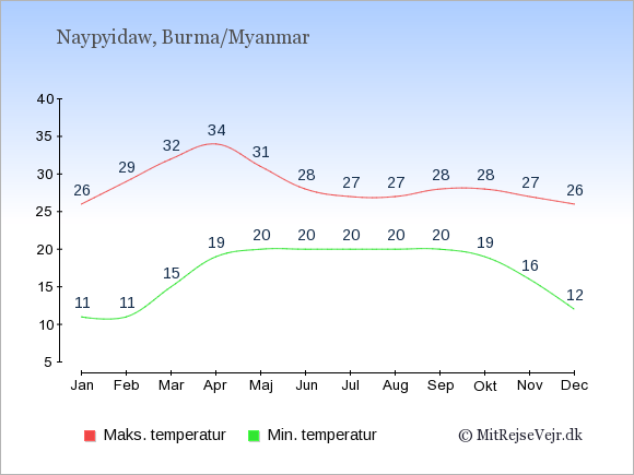 Gennemsnitlige temperaturer i Burma/Myanmar -nat og dag: Januar 11;26. Februar 11;29. Marts 15;32. April 19;34. Maj 20;31. Juni 20;28. Juli 20;27. August 20;27. September 20;28. Oktober 19;28. November 16;27. December 12;26.