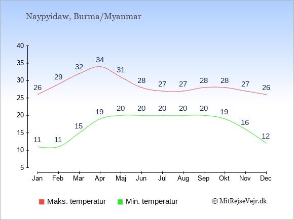 Gennemsnitlige temperaturer i Burma/Myanmar -nat og dag: Januar 11;26. Februar 11;29. Marts 15;32. April 19;34. Maj 20;31. Juni 20;28. Juli 20;27. August 20;27. September 20;28. Oktober 19;28. November 16;27. December 12;26.