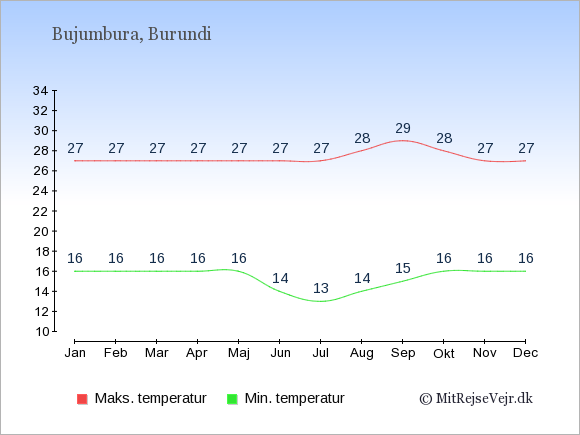 Gennemsnitlige temperaturer i Burundi -nat og dag: Januar 16;27. Februar 16;27. Marts 16;27. April 16;27. Maj 16;27. Juni 14;27. Juli 13;27. August 14;28. September 15;29. Oktober 16;28. November 16;27. December 16;27.