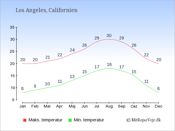 Gennemsnitlige temperaturer i Los Angeles -nat og dag: Januar:8,20. Februar:9,20. Marts:10,21. April:11,22. Maj:13,24. Juni:15,26. Juli:17,29. August:18,30. September:17,29. Oktober:15,26. November:11,22. December:8,20.
