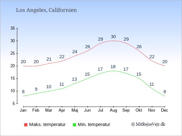 Årlige temperaturer for Los Angeles, Californien
