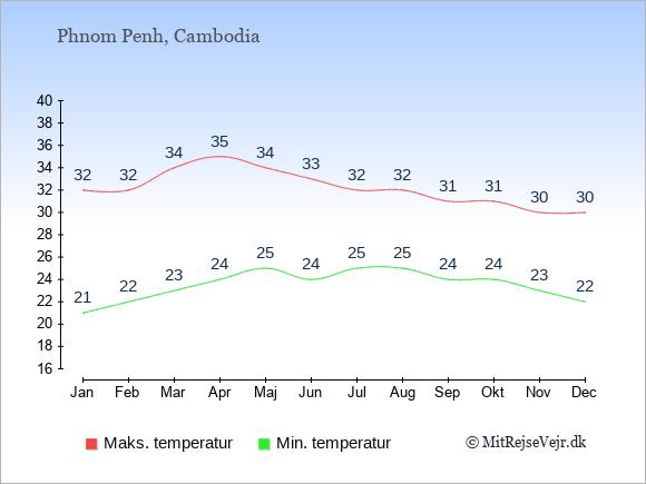 Temperaturer i Cambodia -dag og nat.
