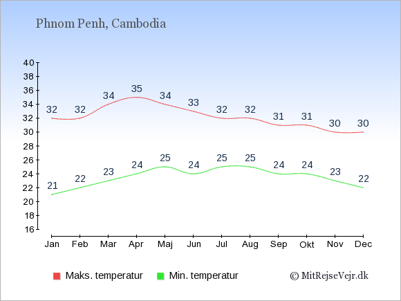Gennemsnitlige temperaturer i Cambodia -nat og dag: Januar 21;32. Februar 22;32. Marts 23;34. April 24;35. Maj 25;34. Juni 24;33. Juli 25;32. August 25;32. September 24;31. Oktober 24;31. November 23;30. December 22;30.