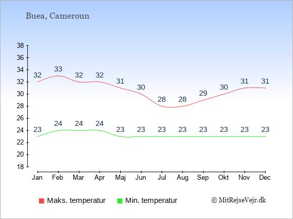 Gennemsnitlige temperaturer i Buea -nat og dag: Januar 23;32. Februar 24;33. Marts 24;32. April 24;32. Maj 23;31. Juni 23;30. Juli 23;28. August 23;28. September 23;29. Oktober 23;30. November 23;31. December 23;31.