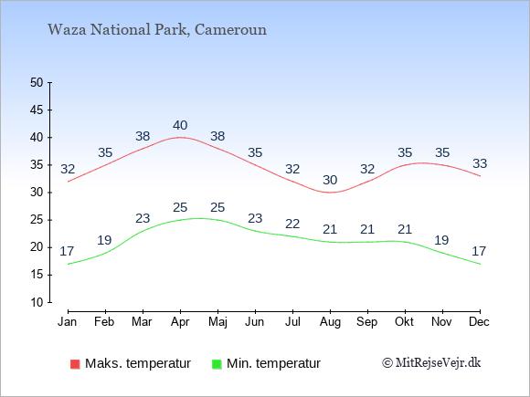Gennemsnitlige temperaturer i Waza National Park -nat og dag: Januar 17;32. Februar 19;35. Marts 23;38. April 25;40. Maj 25;38. Juni 23;35. Juli 22;32. August 21;30. September 21;32. Oktober 21;35. November 19;35. December 17;33.