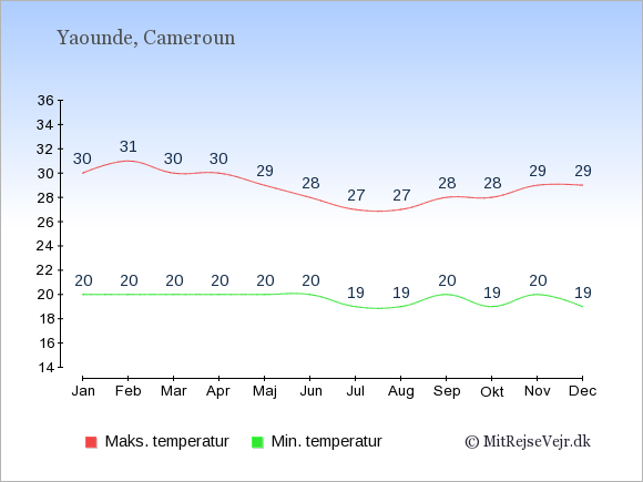 Gennemsnitlige temperaturer i Cameroun -nat og dag: Januar 20,30. Februar 20,31. Marts 20,30. April 20,30. Maj 20,29. Juni 20,28. Juli 19,27. August 19,27. September 20,28. Oktober 19,28. November 20,29. December 19,29.