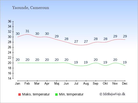 Gennemsnitlige temperaturer i Cameroun -nat og dag: Januar 20;30. Februar 20;31. Marts 20;30. April 20;30. Maj 20;29. Juni 20;28. Juli 19;27. August 19;27. September 20;28. Oktober 19;28. November 20;29. December 19;29.