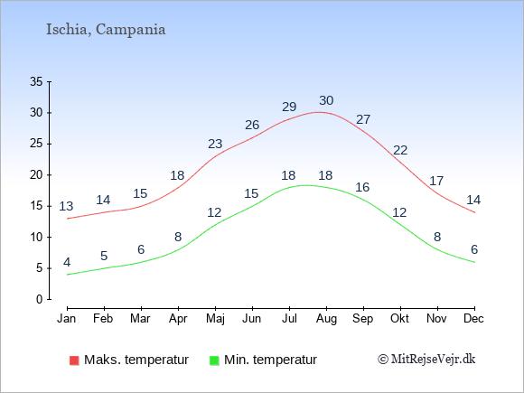 Gennemsnitlige temperaturer på Ischia -nat og dag: Januar 4;13. Februar 5;14. Marts 6;15. April 8;18. Maj 12;23. Juni 15;26. Juli 18;29. August 18;30. September 16;27. Oktober 12;22. November 8;17. December 6;14.