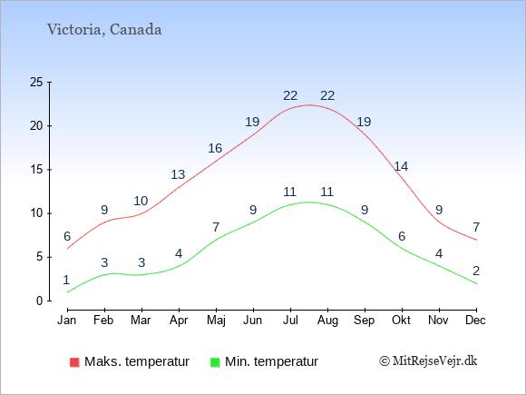 Gennemsnitlige temperaturer i Victoria -nat og dag: Januar 1;6. Februar 3;9. Marts 3;10. April 4;13. Maj 7;16. Juni 9;19. Juli 11;22. August 11;22. September 9;19. Oktober 6;14. November 4;9. December 2;7.