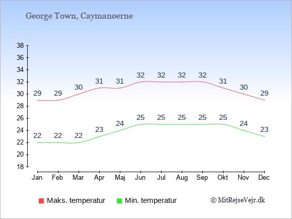 Temperaturer på Caymanøerne -dag og nat.
