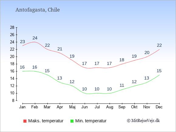 Gennemsnitlige temperaturer i Antofagasta -nat og dag: Januar 16;23. Februar 16;24. Marts 15;22. April 13;21. Maj 12;19. Juni 10;17. Juli 10;17. August 10;17. September 11;18. Oktober 12;19. November 13;20. December 15;22.