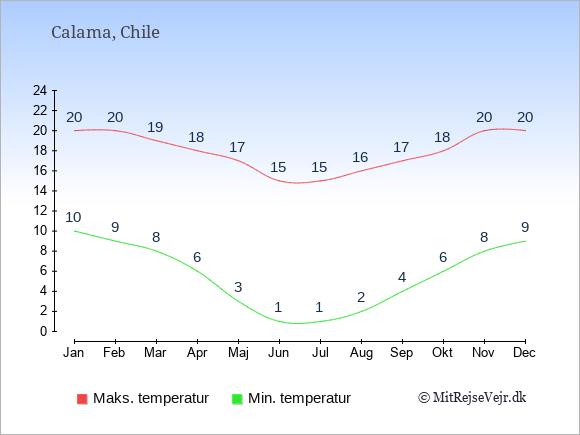 Gennemsnitlige temperaturer i Calama -nat og dag: Januar 10;20. Februar 9;20. Marts 8;19. April 6;18. Maj 3;17. Juni 1;15. Juli 1;15. August 2;16. September 4;17. Oktober 6;18. November 8;20. December 9;20.