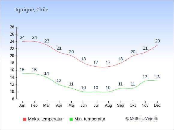 Gennemsnitlige temperaturer i Iquique -nat og dag: Januar 15;24. Februar 15;24. Marts 14;23. April 12;21. Maj 11;20. Juni 10;18. Juli 10;17. August 10;17. September 11;18. Oktober 11;20. November 13;21. December 13;23.