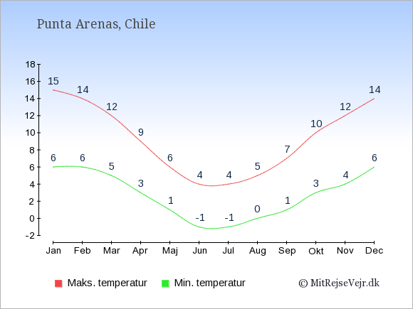 Gennemsnitlige temperaturer i Punta Arenas -nat og dag: Januar 6;15. Februar 6;14. Marts 5;12. April 3;9. Maj 1;6. Juni -1;4. Juli -1;4. August 0;5. September 1;7. Oktober 3;10. November 4;12. December 6;14.