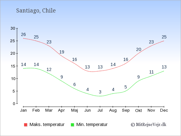Gennemsnitlige temperaturer i Chile -nat og dag: Januar 14;26. Februar 14;25. Marts 12;23. April 9;19. Maj 6;16. Juni 4;13. Juli 3;13. August 4;14. September 5;16. Oktober 9;20. November 11;23. December 13;25.