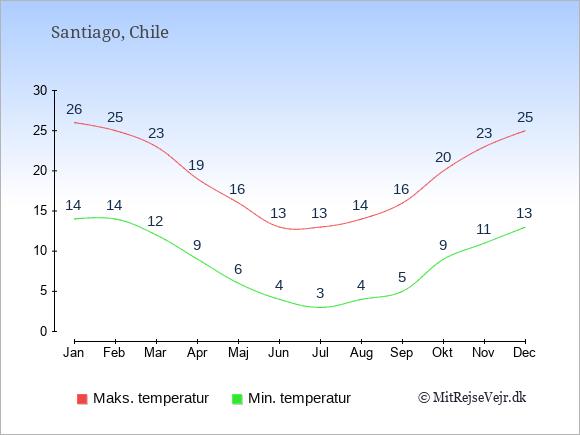 Gennemsnitlige temperaturer i Santiago -nat og dag: Januar 14;26. Februar 14;25. Marts 12;23. April 9;19. Maj 6;16. Juni 4;13. Juli 3;13. August 4;14. September 5;16. Oktober 9;20. November 11;23. December 13;25.