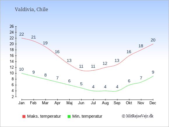 Gennemsnitlige temperaturer i Valdivia -nat og dag: Januar 10;22. Februar 9;21. Marts 8;19. April 7;16. Maj 6;13. Juni 5;11. Juli 4;11. August 4;12. September 4;13. Oktober 6;16. November 7;18. December 9;20.