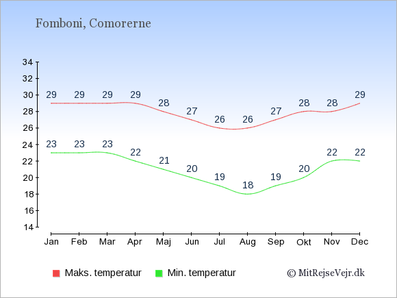 Gennemsnitlige temperaturer i Fomboni -nat og dag: Januar 23;29. Februar 23;29. Marts 23;29. April 22;29. Maj 21;28. Juni 20;27. Juli 19;26. August 18;26. September 19;27. Oktober 20;28. November 22;28. December 22;29.