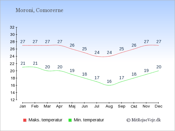Gennemsnitlige temperaturer i Comorerne -nat og dag: Januar 21;27. Februar 21;27. Marts 20;27. April 20;27. Maj 19;26. Juni 18;25. Juli 17;24. August 16;24. September 17;25. Oktober 18;26. November 19;27. December 20;27.