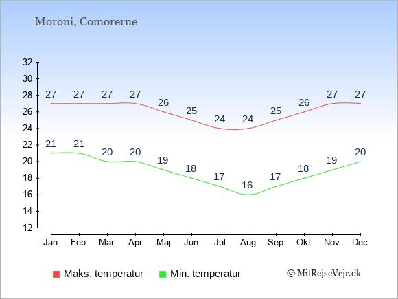 Gennemsnitlige temperaturer i Comorerne -nat og dag: Januar 21;27. Februar 21;27. Marts 20;27. April 20;27. Maj 19;26. Juni 18;25. Juli 17;24. August 16;24. September 17;25. Oktober 18;26. November 19;27. December 20;27.