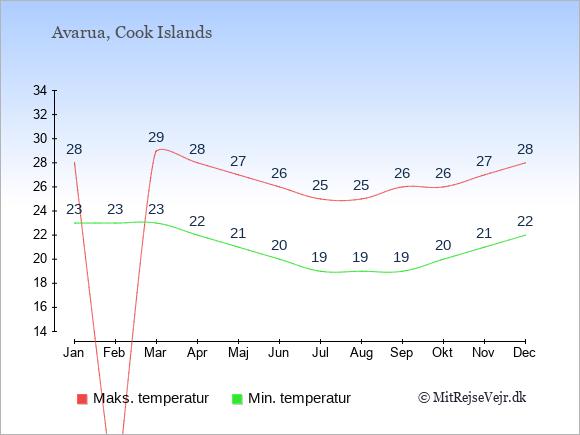 Gennemsnitlige temperaturer på Cook Islands -nat og dag: Januar 23;28. Februar 23;0. Marts 23;29. April 22;28. Maj 21;27. Juni 20;26. Juli 19;25. August 19;25. September 19;26. Oktober 20;26. November 21;27. December 22;28.