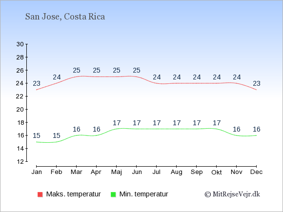 Gennemsnitlige temperaturer i Costa Rica -nat og dag: Januar 15;23. Februar 15;24. Marts 16;25. April 16;25. Maj 17;25. Juni 17;25. Juli 17;24. August 17;24. September 17;24. Oktober 17;24. November 16;24. December 16;23.