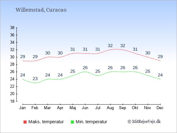 Gennemsnitlige temperaturer på Curacao -nat og dag: Januar 24;29. Februar 23;29. Marts 24;30. April 24;30. Maj 25;31. Juni 26;31. Juli 25;31. August 26;32. September 26;32. Oktober 26;31. November 25;30. December 24;29.