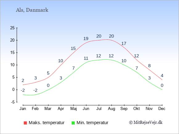 Temperatur på  Als.