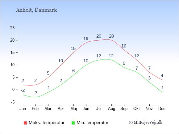 Gennemsnitlige temperaturer på Anholt -nat og dag: Januar -2;2. Februar -3;2. Marts -1;5. April 2;10. Maj 6;15. Juni 10;19. Juli 12;20. August 12;20. September 9;16. Oktober 7;12. November 3;7. December -1;4.