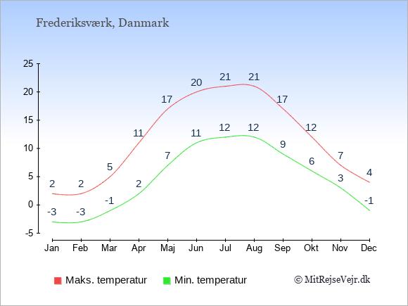 Gennemsnitlige temperaturer i Frederiksværk -nat og dag: Januar -3;2. Februar -3;2. Marts -1;5. April 2;11. Maj 7;17. Juni 11;20. Juli 12;21. August 12;21. September 9;17. Oktober 6;12. November 3;7. December -1;4.