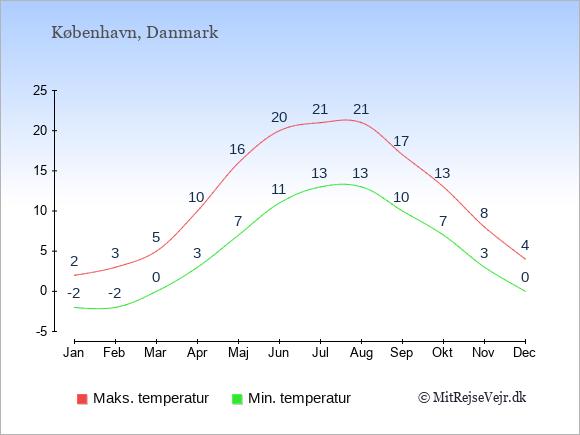 Gennemsnitlige temperaturer i  København -nat og dag: Januar -2;2. Februar -2;3. Marts 0;5. April 3;10. Maj 7;16. Juni 11;20. Juli 13;21. August 13;21. September 10;17. Oktober 7;13. November 3;8. December 0;4.