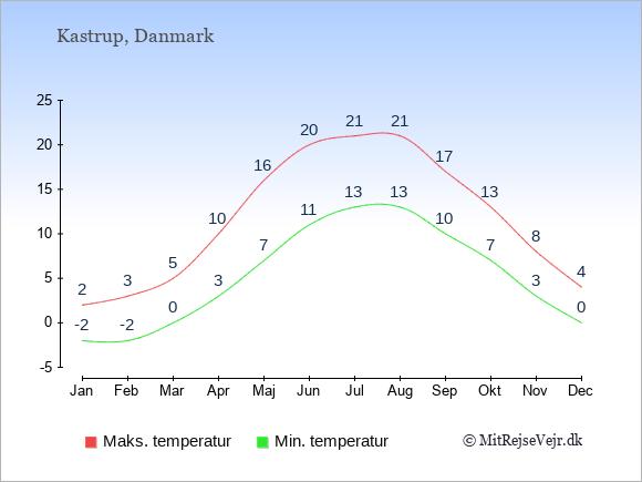 Gennemsnitlige temperaturer i Kastrup -nat og dag: Januar -2;2. Februar -2;3. Marts 0;5. April 3;10. Maj 7;16. Juni 11;20. Juli 13;21. August 13;21. September 10;17. Oktober 7;13. November 3;8. December 0;4.