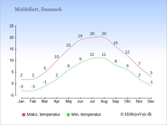 Gennemsnitlige temperaturer i Middelfart -nat og dag: Januar -3;2. Februar -3;2. Marts -1;5. April 2;10. Maj 6;15. Juni 9;19. Juli 11;20. August 11;20. September 8;16. Oktober 6;12. November 2;7. December -1;3.