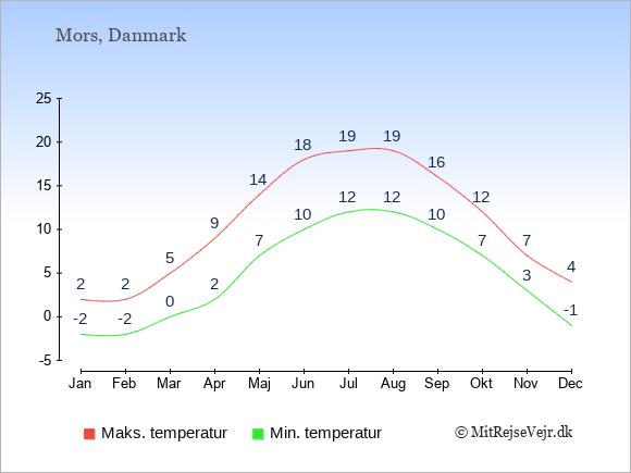 Gennemsnitlige temperaturer på Mors -nat og dag: Januar -2;2. Februar -2;2. Marts 0;5. April 2;9. Maj 7;14. Juni 10;18. Juli 12;19. August 12;19. September 10;16. Oktober 7;12. November 3;7. December -1;4.