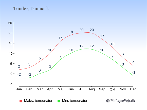 Gennemsnitlige temperaturer i Tønder -nat og dag: Januar -2;2. Februar -2;3. Marts 0;6. April 2;10. Maj 7;16. Juni 10;19. Juli 12;20. August 12;20. September 10;17. Oktober 7;13. November 3;8. December -1;4.