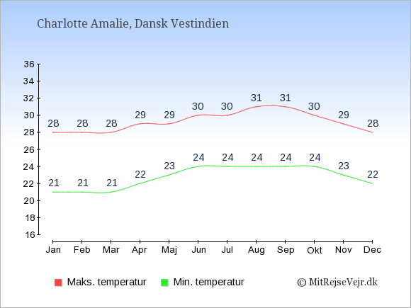 Gennemsnitlige temperaturer i Dansk Vestindien -nat og dag: Januar 21;28. Februar 21;28. Marts 21;28. April 22;29. Maj 23;29. Juni 24;30. Juli 24;30. August 24;31. September 24;31. Oktober 24;30. November 23;29. December 22;28.