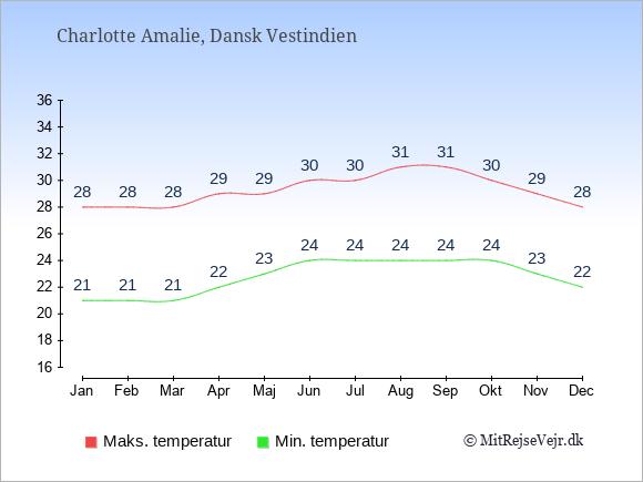 Gennemsnitlige temperaturer i Charlotte Amalie -nat og dag: Januar 21;28. Februar 21;28. Marts 21;28. April 22;29. Maj 23;29. Juni 24;30. Juli 24;30. August 24;31. September 24;31. Oktober 24;30. November 23;29. December 22;28.