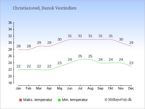 Gennemsnitlige temperaturer i Christiansted -nat og dag: Januar 22;28. Februar 22;28. Marts 22;29. April 22;29. Maj 23;30. Juni 24;31. Juli 25;31. August 25;31. September 24;31. Oktober 24;31. November 24;30. December 23;29.