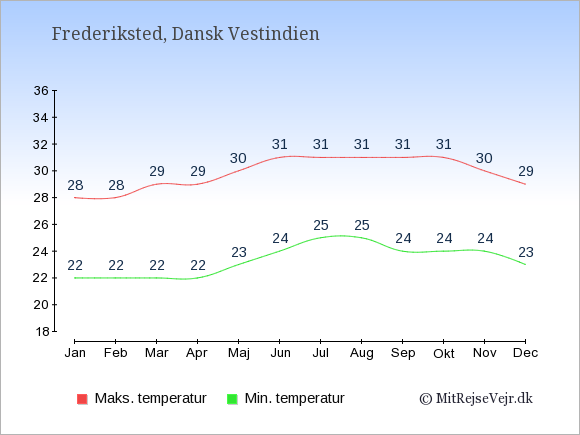 Gennemsnitlige temperaturer i Frederiksted -nat og dag: Januar 22;28. Februar 22;28. Marts 22;29. April 22;29. Maj 23;30. Juni 24;31. Juli 25;31. August 25;31. September 24;31. Oktober 24;31. November 24;30. December 23;29.