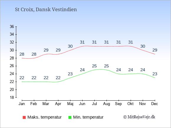 Gennemsnitlige temperaturer på St Croix -nat og dag: Januar 22;28. Februar 22;28. Marts 22;29. April 22;29. Maj 23;30. Juni 24;31. Juli 25;31. August 25;31. September 24;31. Oktober 24;31. November 24;30. December 23;29.