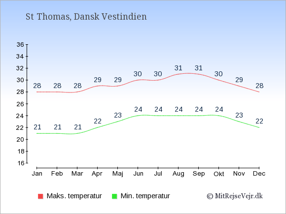 Gennemsnitlige temperaturer på St Thomas -nat og dag: Januar 21;28. Februar 21;28. Marts 21;28. April 22;29. Maj 23;29. Juni 24;30. Juli 24;30. August 24;31. September 24;31. Oktober 24;30. November 23;29. December 22;28.