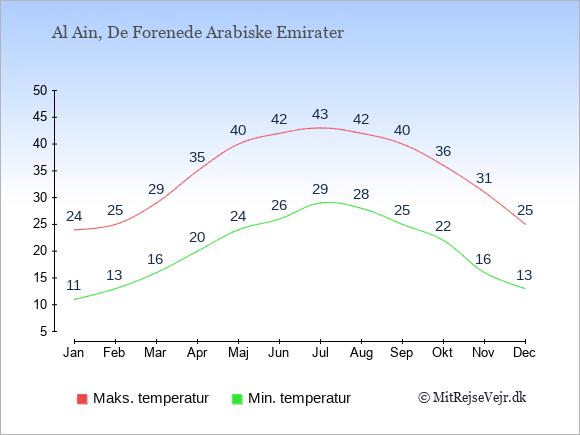 Gennemsnitlige temperaturer i Al Ain -nat og dag: Januar 11;24. Februar 13;25. Marts 16;29. April 20;35. Maj 24;40. Juni 26;42. Juli 29;43. August 28;42. September 25;40. Oktober 22;36. November 16;31. December 13;25.