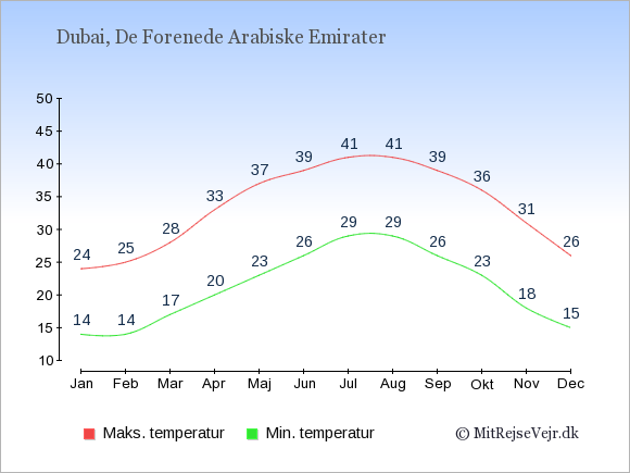 Gennemsnitlige temperaturer i Dubai -nat og dag: Januar 14,24. Februar 14,25. Marts 17,28. April 20,33. Maj 23,37. Juni 26,39. Juli 29,41. August 29,41. September 26,39. Oktober 23,36. November 18,31. December 15,26.