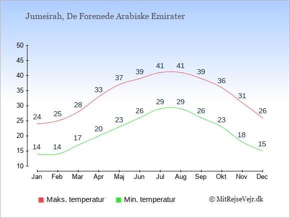 Gennemsnitlige temperaturer i Jumeirah -nat og dag: Januar 14;24. Februar 14;25. Marts 17;28. April 20;33. Maj 23;37. Juni 26;39. Juli 29;41. August 29;41. September 26;39. Oktober 23;36. November 18;31. December 15;26.