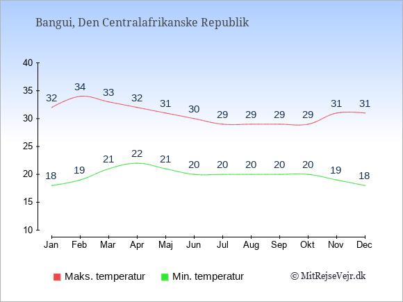 Gennemsnitlige temperaturer i Den Centralafrikanske Republik -nat og dag: Januar 18;32. Februar 19;34. Marts 21;33. April 22;32. Maj 21;31. Juni 20;30. Juli 20;29. August 20;29. September 20;29. Oktober 20;29. November 19;31. December 18;31.